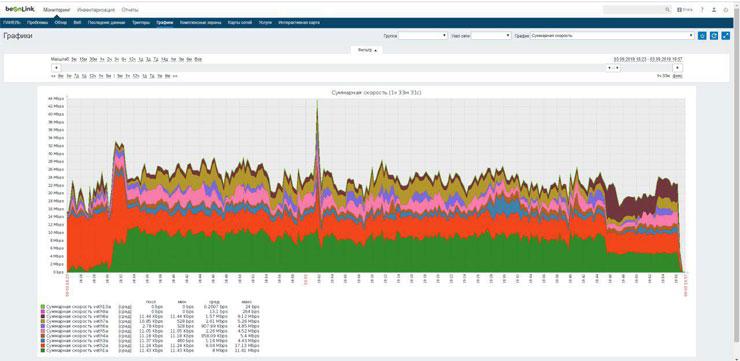 concurrent device aggregation - Антенны для интернета в автомобиль
